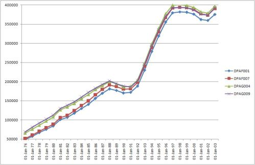 public debt data