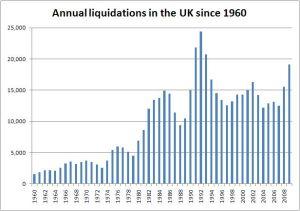 Bankruptcies since 1960