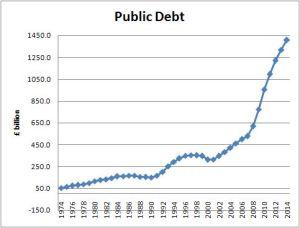 Public Debt 1974 - 2014
