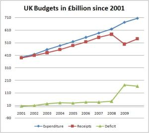 Expenditure, Receipts and the growing deficit