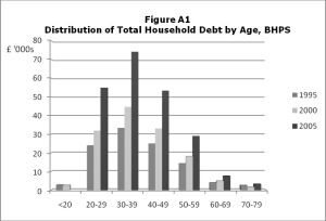 Distribution of UK Household Debt by Age: 1995, 2000, 2005