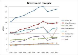 Government Income June 2010