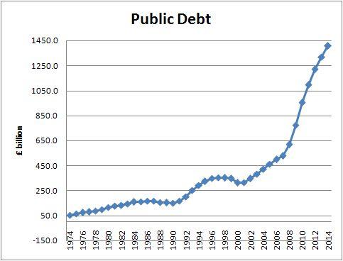 public-debt-1974-2014.jpg